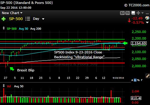 sp500-index-spx-market-timing-chart-2016-09-23-close