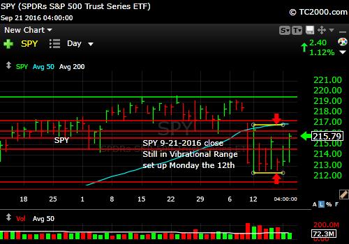 spy-sp500-etf-market-timing-chart-2016-09-21-close