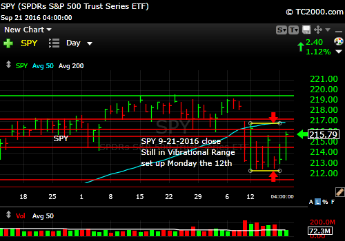 spy-sp500-etf-market-timing-chart-2016-09-21-close