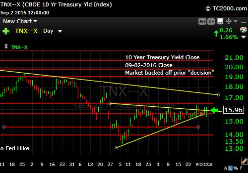 tnx-10-year-treasury-note-market-timing-chart-2016-09-02-close