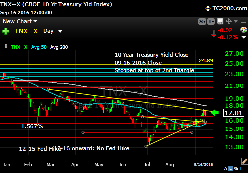 tnx-10-year-treasury-note-market-timing-chart-2016-09-16-close
