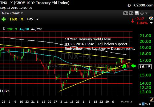 tnx-10-year-treasury-note-market-timing-chart-2016-09-23-close
