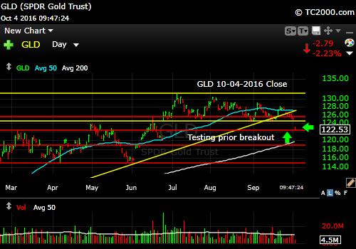 gld-etf-market-timing-chart-2016-10-04