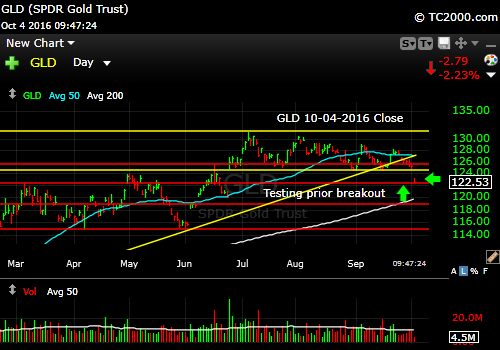gld-etf-market-timing-chart-2016-10-04