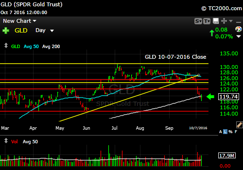 gld-etf-market-timing-chart-2016-10-07-close