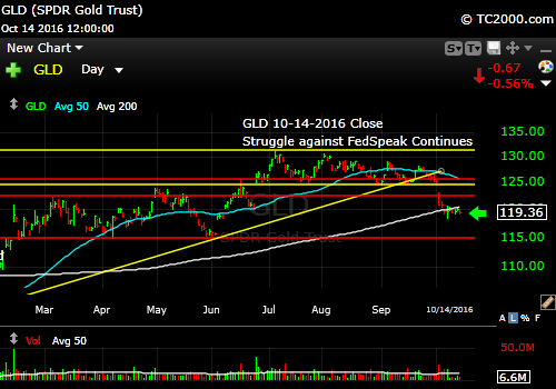 gld-etf-market-timing-chart-2016-10-14-close
