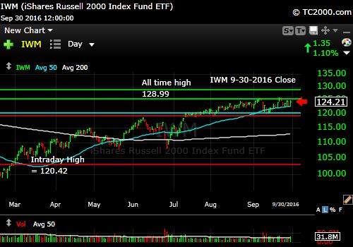 iwm-russell-2000-etf-market-timing-chart-2016-09-30-close