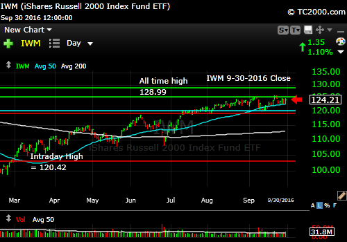 iwm-russell-2000-etf-market-timing-chart-2016-09-30-close