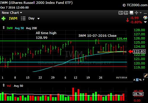 iwm-russell-2000-etf-market-timing-chart-2016-10-07-close