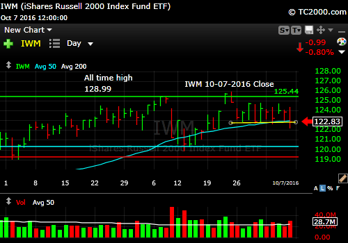 iwm-russell-2000-etf-market-timing-chart-2016-10-07-close