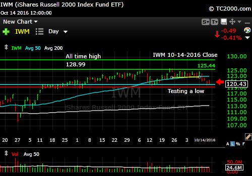 iwm-russell-2000-etf-market-timing-chart-2016-10-14-close