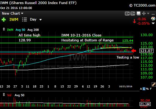 iwm-russell-2000-etf-market-timing-chart-2016-10-21-close