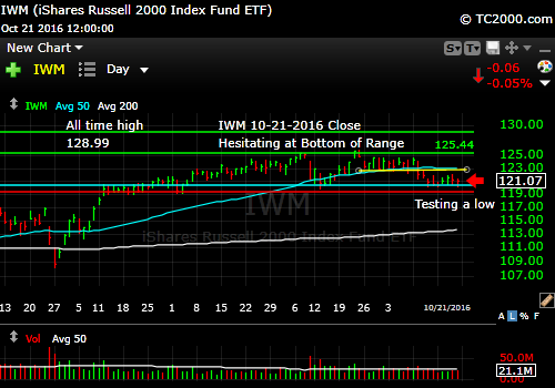 iwm-russell-2000-etf-market-timing-chart-2016-10-21-close