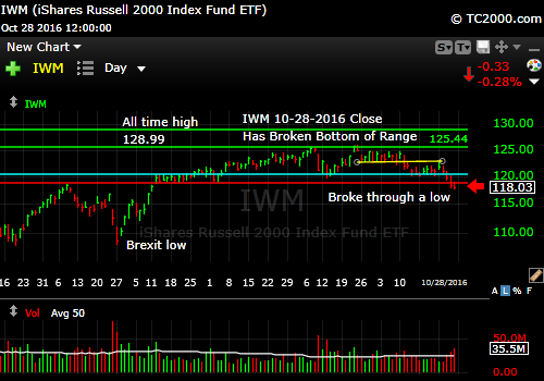 iwm-russell-2000-etf-market-timing-chart-2016-10-28-close