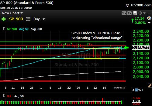 sp500-index-spx-market-timing-chart-2016-09-30-close