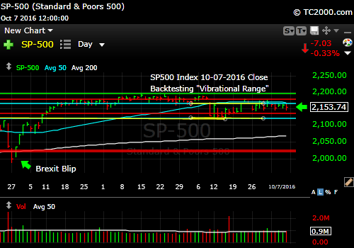 sp500-index-spx-market-timing-chart-2016-10-07-close