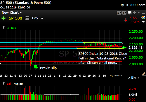 sp500-index-spx-market-timing-chart-2016-10-28-close
