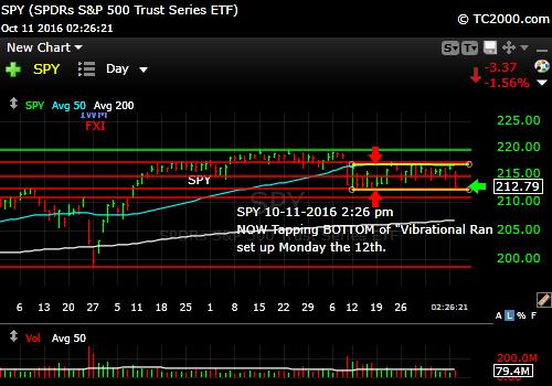 spy-sp500-etf-market-timing-chart-2016-10-11-226pm