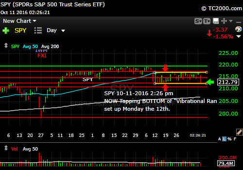 spy-sp500-etf-market-timing-chart-2016-10-11-226pm