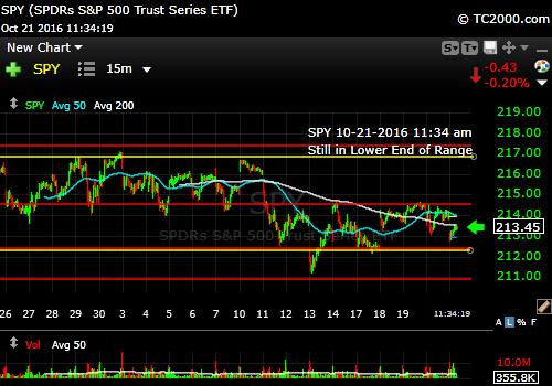 spy-sp500-etf-market-timing-chart-2016-10-21-1134am