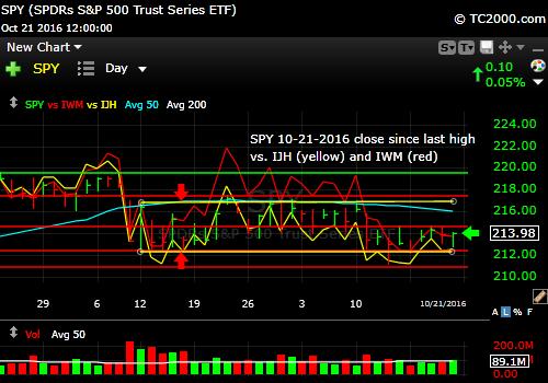 spy-sp500-etf-market-timing-chart-vs-ijh-midcaps-vs-iwm-small-caps-2016-10-21-close