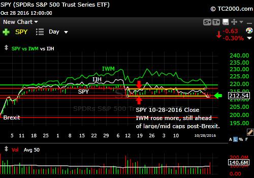 spy-sp500-etf-market-timing-chart-vs-ijh-midcaps-vs-iwm-small-caps-2016-10-28-close