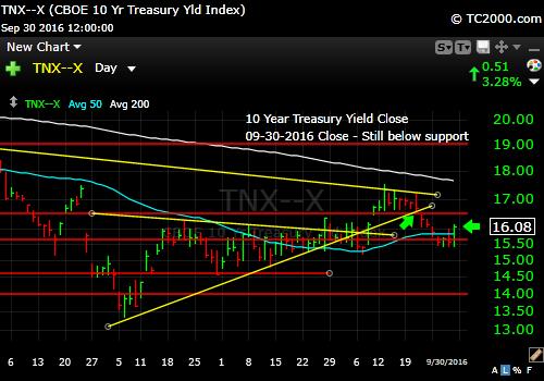 tnx-10-year-treasury-note-market-timing-chart-2016-09-30-close