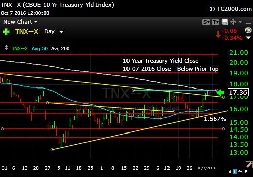 tnx-10-year-treasury-note-market-timing-chart-2016-10-07-close