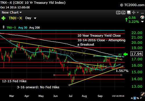 tnx-10-year-treasury-note-market-timing-chart-2016-10-14-close