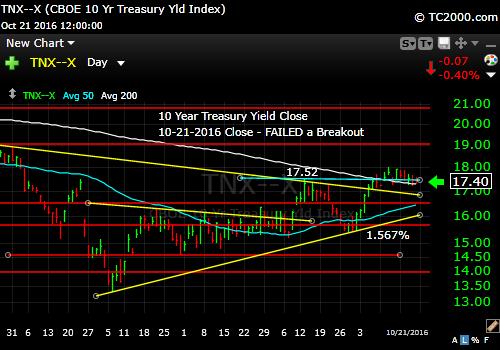 tnx-10-year-treasury-note-market-timing-chart-2016-10-21-close