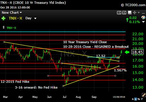 tnx-10-year-treasury-note-market-timing-chart-2016-10-28-close