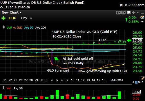uup-us-dollar-vs-gld-etf-market-timing-chart-chart-2016-10-21-close