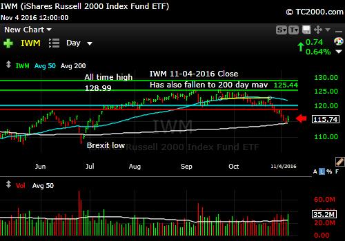 iwm-russell-2000-etf-market-timing-chart-2016-11-04-close