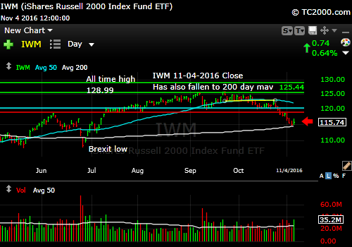 iwm-russell-2000-etf-market-timing-chart-2016-11-04-close