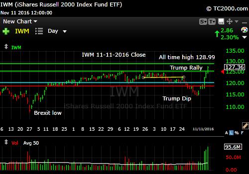 iwm-russell-2000-etf-market-timing-chart-2016-11-11-close