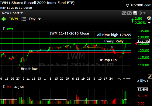 iwm-russell-2000-etf-market-timing-chart-2016-11-11-close