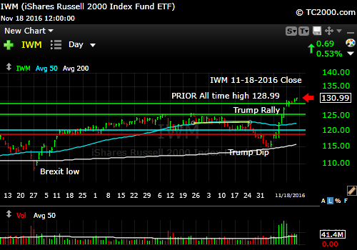 iwm-russell-2000-etf-market-timing-chart-2016-11-18-close