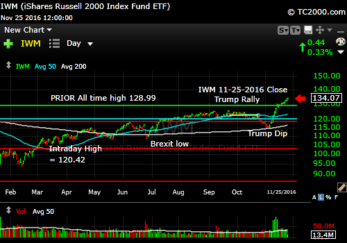 iwm-russell-2000-etf-market-timing-chart-2016-11-25-close
