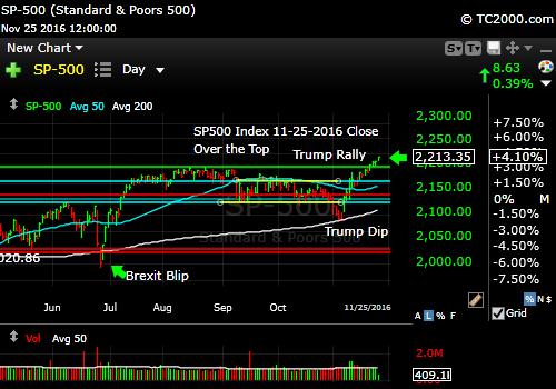 sp500-index-spx-market-timing-chart-2016-11-25-close