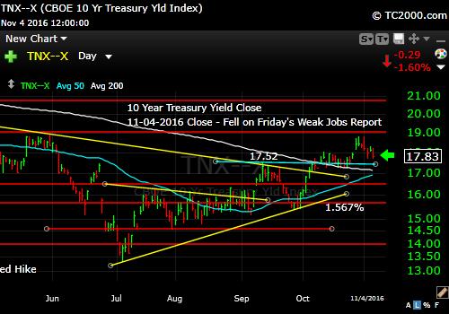 tnx-10-year-treasury-note-market-timing-chart-2016-11-04-close