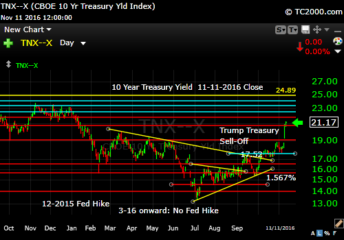 tnx-10-year-treasury-note-market-timing-chart-2016-11-11-close