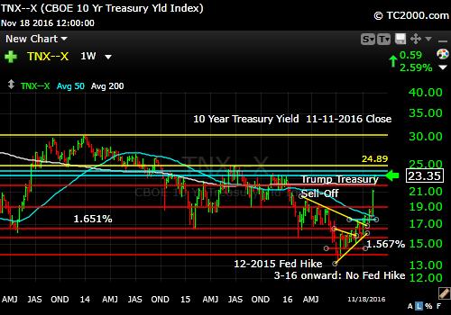 tnx-10-year-treasury-note-market-timing-chart-2016-11-18-close