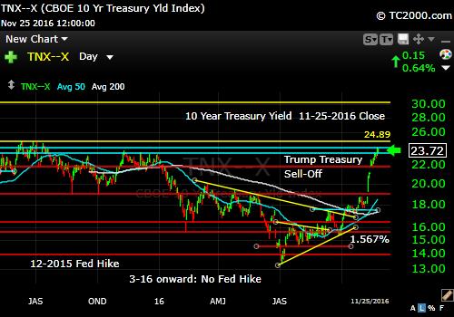 tnx-10-year-treasury-note-market-timing-chart-2016-11-25-close