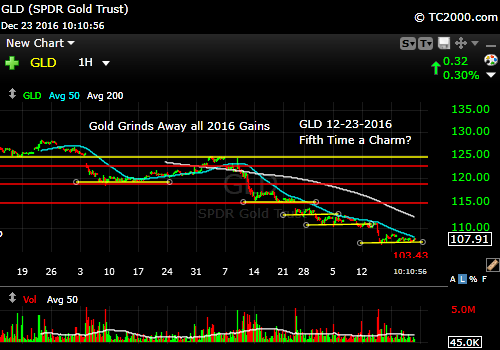 gld-gold-etf-market-timing-chart-2016-12-23-1011am