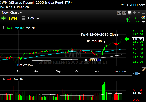 iwm-russell-2000-etf-market-timing-chart-2016-12-09-close