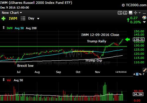 iwm-russell-2000-etf-market-timing-chart-2016-12-09-close