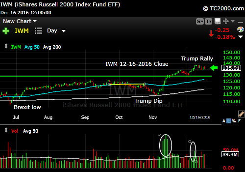 iwm-russell-2000-etf-market-timing-chart-2016-12-16-close
