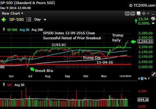 sp500-index-spx-market-timing-chart-2016-12-09-close