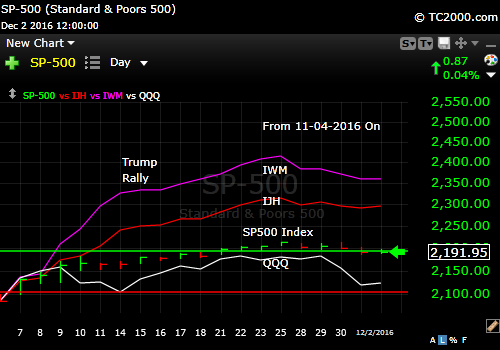 spx-vs-iwm-vs-ijh-vs-qqq-market-timing-chart-since-2016-11-04-to-2016-12-02-close