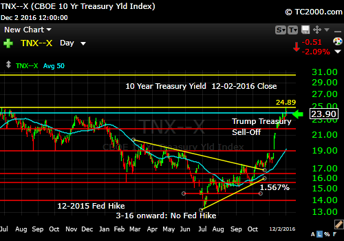 tnx-10-year-treasury-note-market-timing-chart-2016-12-02-close